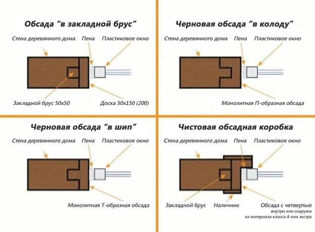 Окосячка дверей и окон: назначение и разновидности